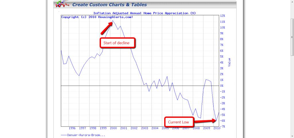 Denver Chart 001 1024x482 Denver Real Estate Trends